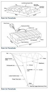 Raim Air Parachute
