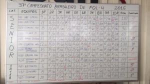 Score FQL4 Campeonato Brasileiro 2015 www luchiari com br