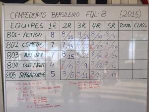 Score FQL8 Campeonato Brasileiro 2015 www luchiari com br